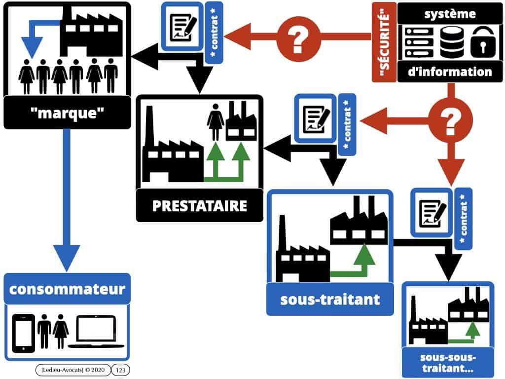 cyber-attaque et ransomware: etaprès? on fait quoi ?