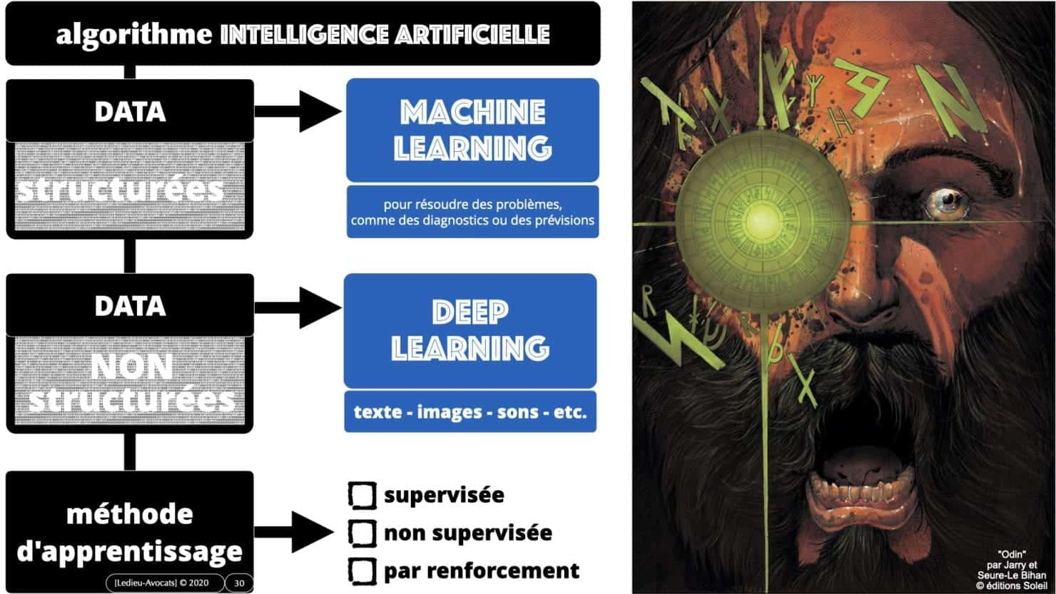machine learning deep learning Intelligence artificielle