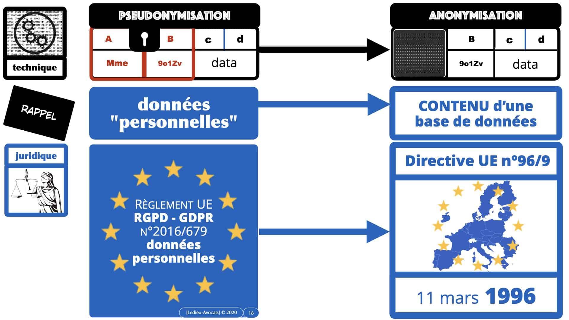 pseudonymisation données ACTUAIRES *16:9* © Ledieu-Avocats 06-11-2020.018