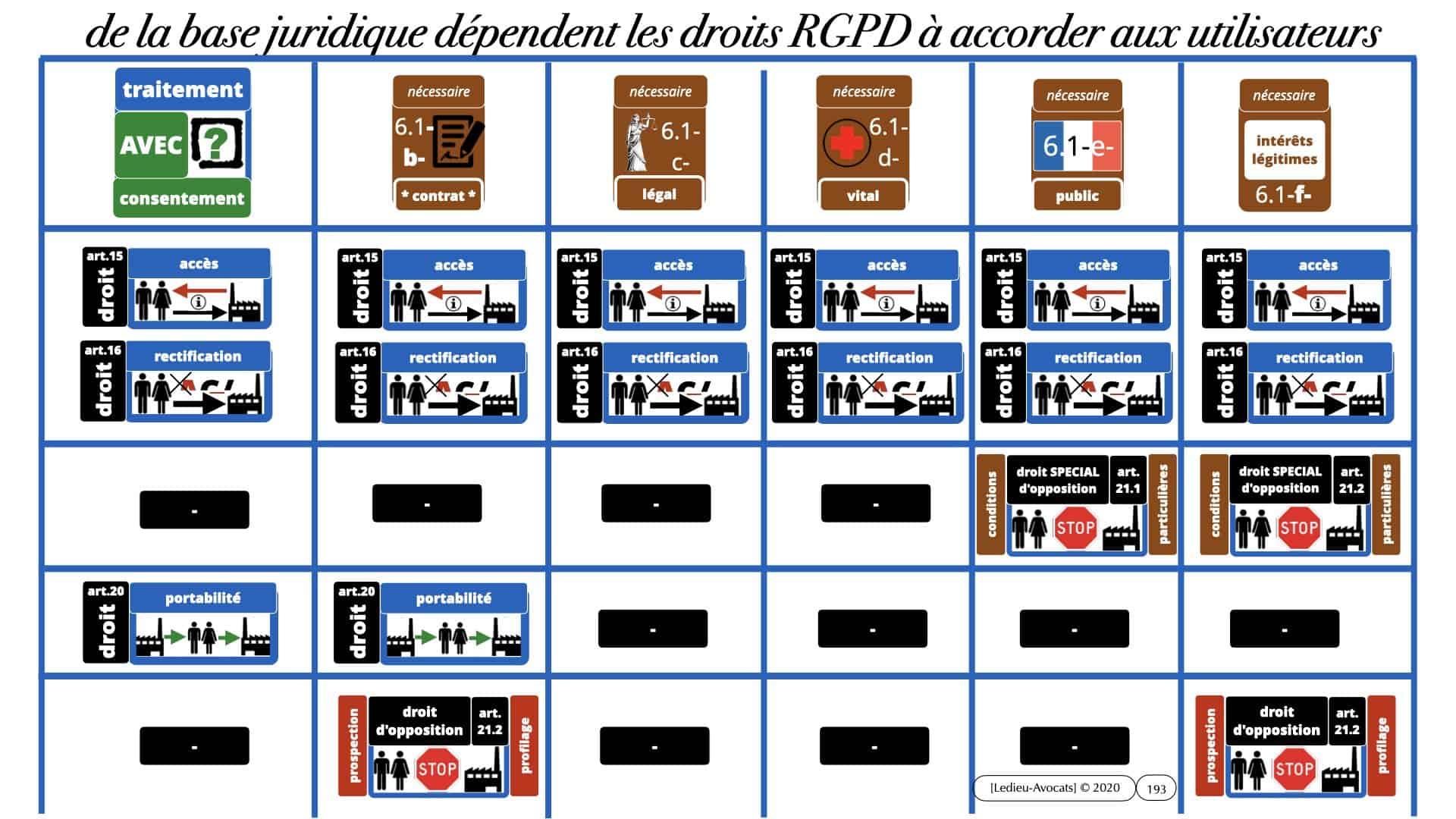 RGPD e-Privacy données personnelles jurisprudence formation Lamy Les Echos 10-02-2021 ©Ledieu-Avocats.193