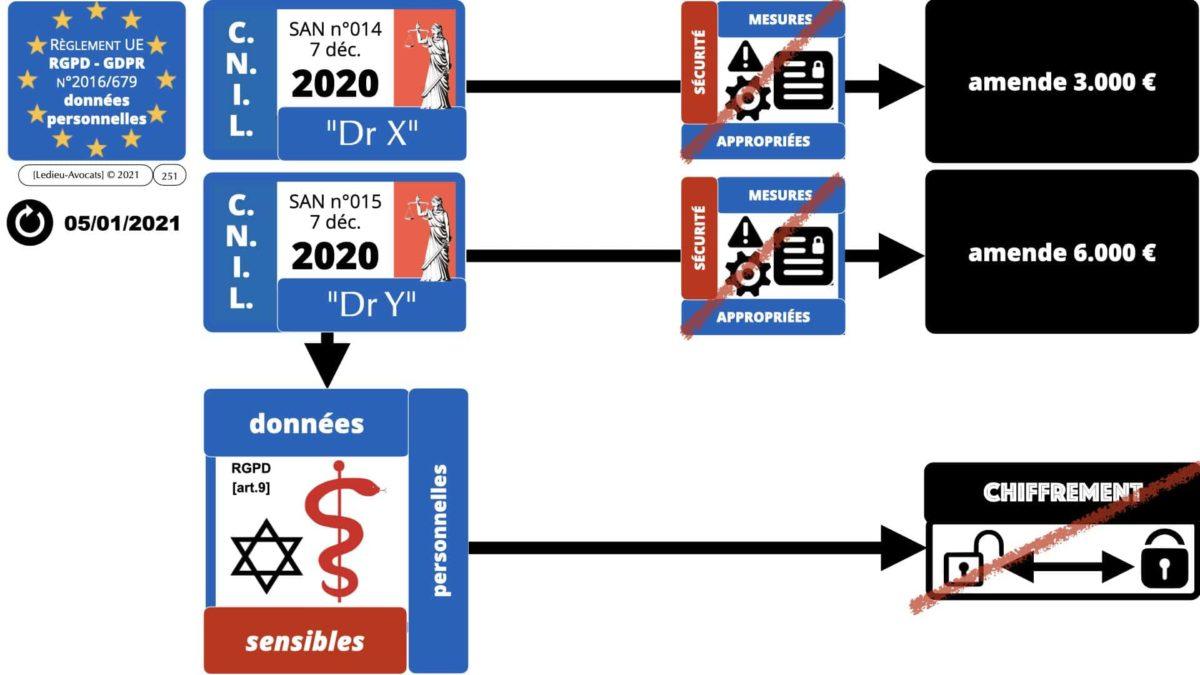 RGPD e-Privacy données personnelles jurisprudence formation Lamy Les Echos 10-02-2021 ©Ledieu-Avocats.251