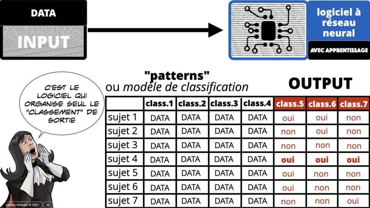 335 Intelligence Artificielle 2021 et AI Act [projet de Règlement UE] deep learning machine learning © Ledieu-Avocats 04-06-2021 *16:9*.035