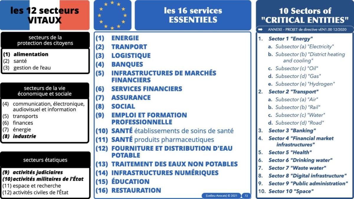 337 cyber sécurité #1 OIV OSE Critical Entities © Ledieu-avocat 15-06-2021.072