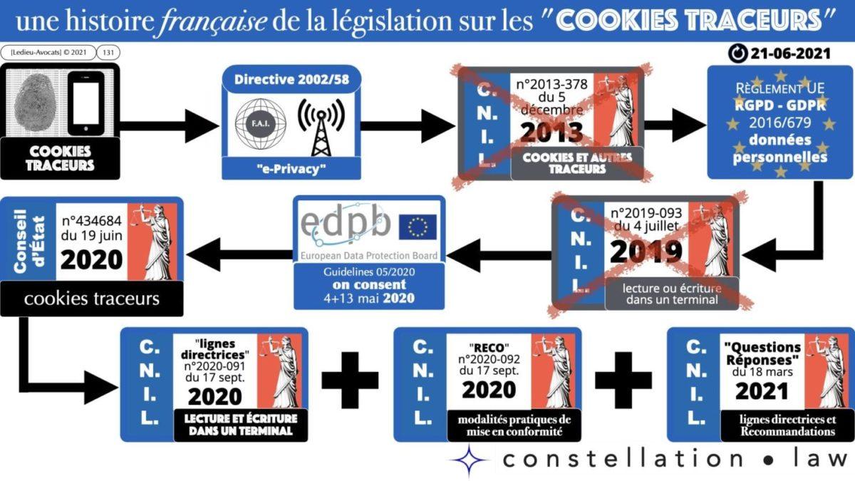 RGPD e-Privacy principes actualité jurisprudence ©Ledieu-Avocats 25-06-2021.131