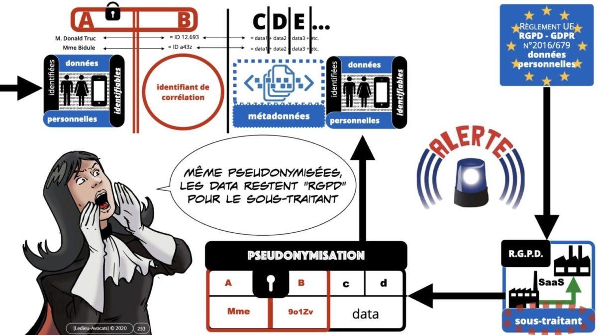 RGPD e-Privacy principes actualité jurisprudence ©Ledieu-Avocats 25-06-2021.253