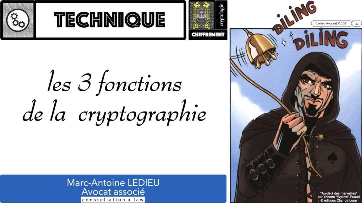 341 chiffrement cryptographie symetrique asymetrique hachage cryptographique TECHNIQUE JURIDIQUE © Ledieu-Avocat 05-07-2021.032