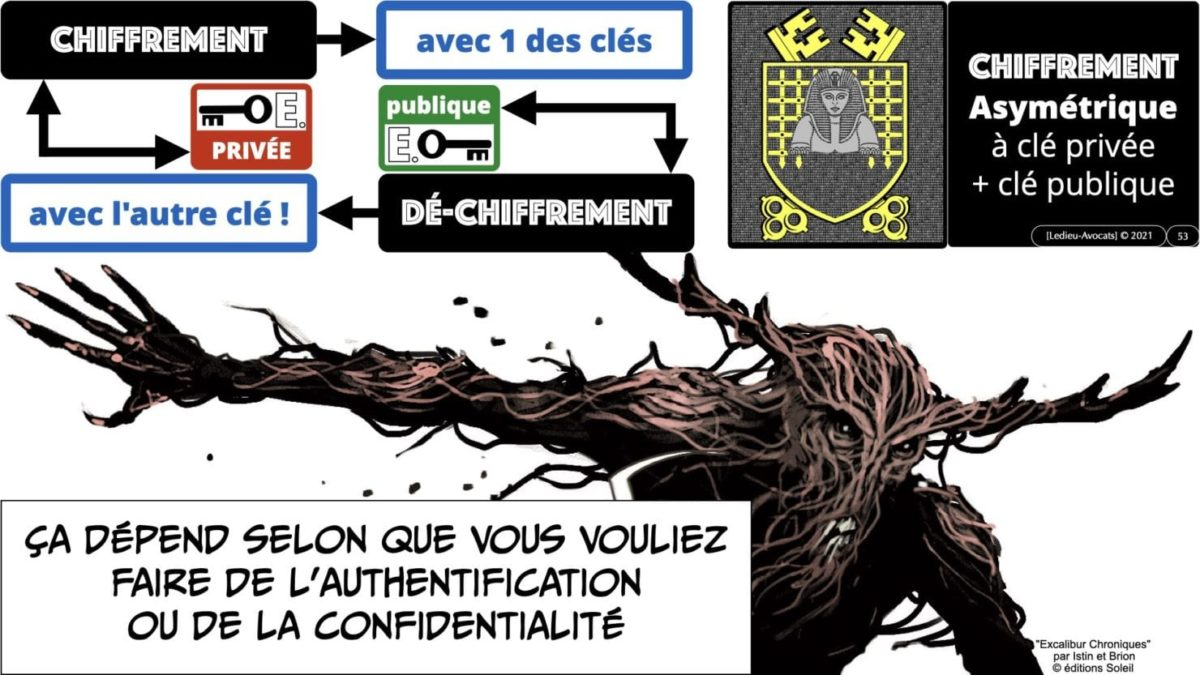 341 chiffrement cryptographie symetrique asymetrique hachage cryptographique TECHNIQUE JURIDIQUE © Ledieu-Avocat 05-07-2021.053