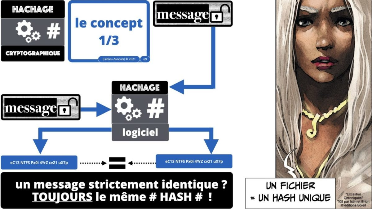341 chiffrement cryptographie symetrique asymetrique hachage cryptographique TECHNIQUE JURIDIQUE © Ledieu-Avocat 05-07-2021.069