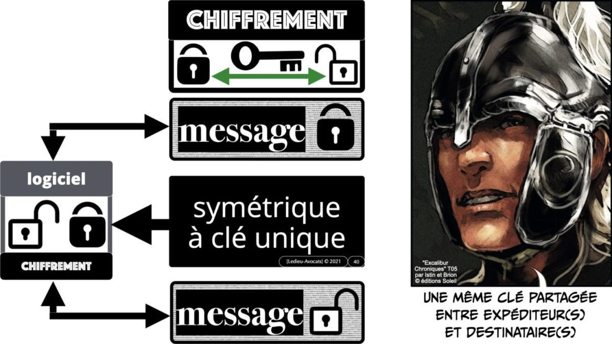 341 chiffrement cryptographie symetrique asymetrique hachage cryptographique TECHNIQUE JURIDIQUE © Ledieu-Avocat 12-07-2021.040