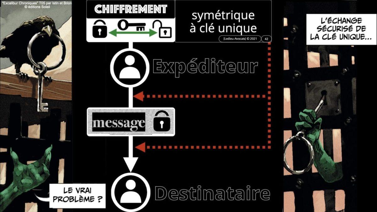 341 chiffrement cryptographie symetrique asymetrique hachage cryptographique TECHNIQUE JURIDIQUE © Ledieu-Avocat 12-07-2021.042