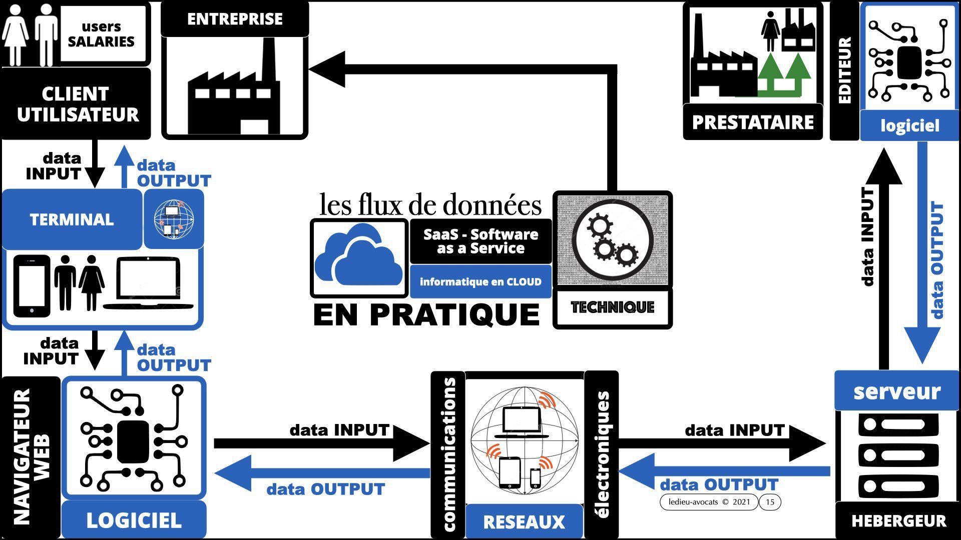 service LOGICIEL SaaS 2021 : les flux de données en technico-pratique
