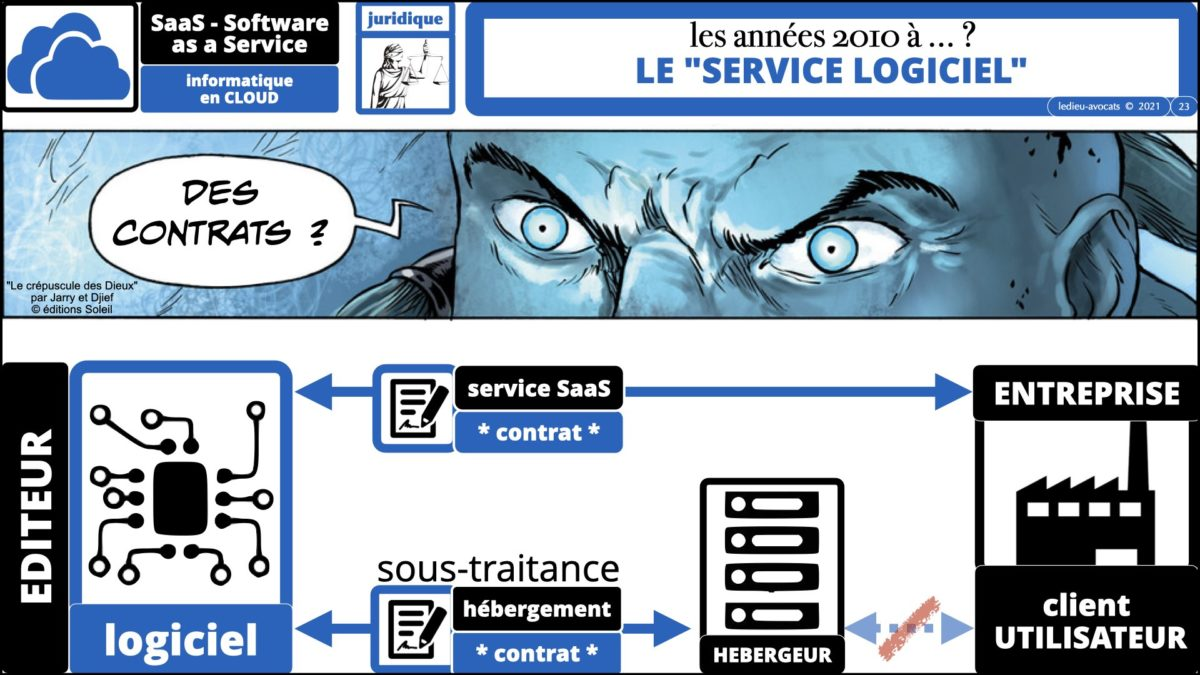 service logiciel SaaS 2021 : les contrats