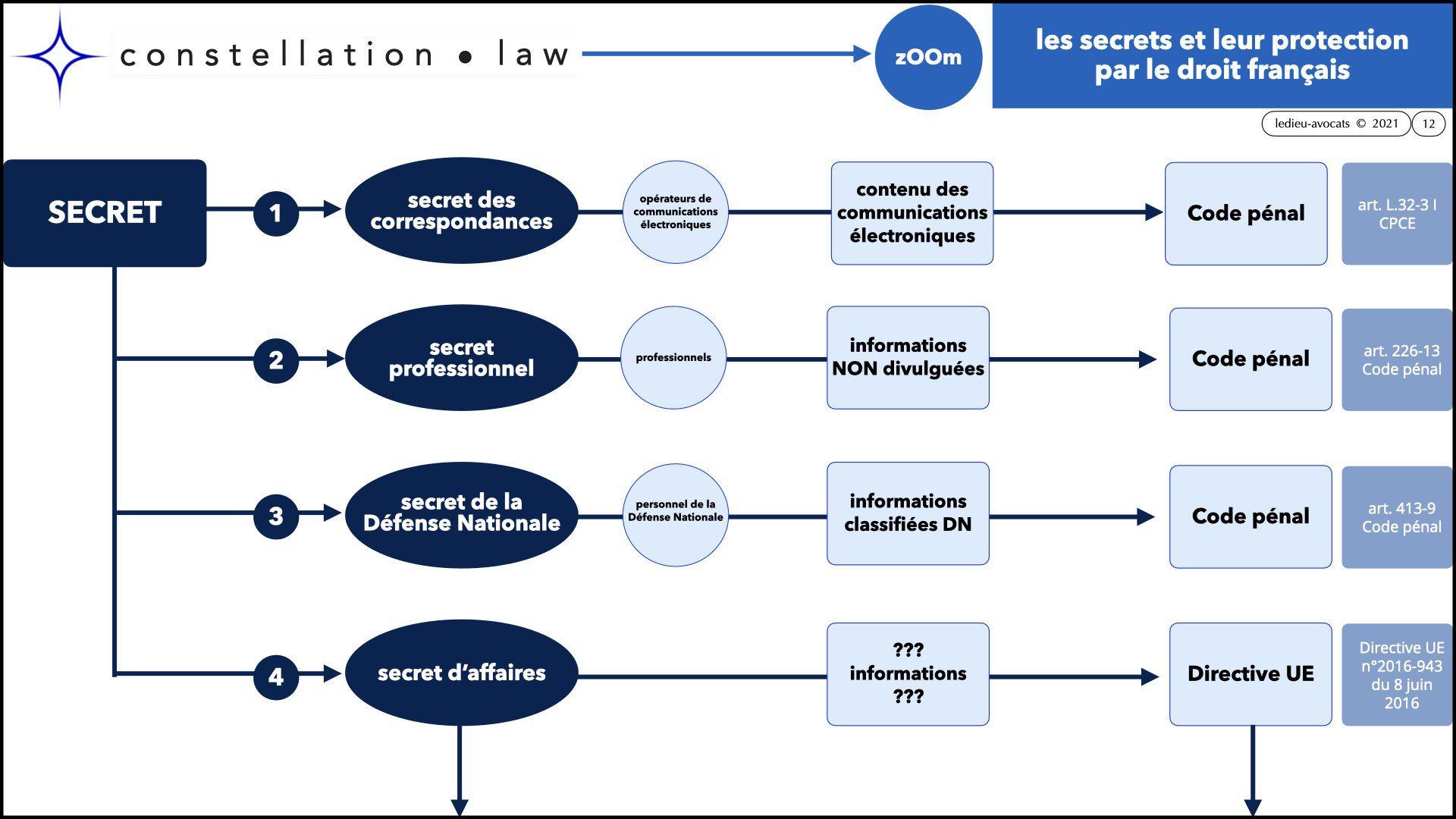 #346 zOOm X'UP SECRET d'affaire confidentialité non disclosure NDA © Ledieu Avocats technique droit numerique BLOG en BD 12-09-2021.012