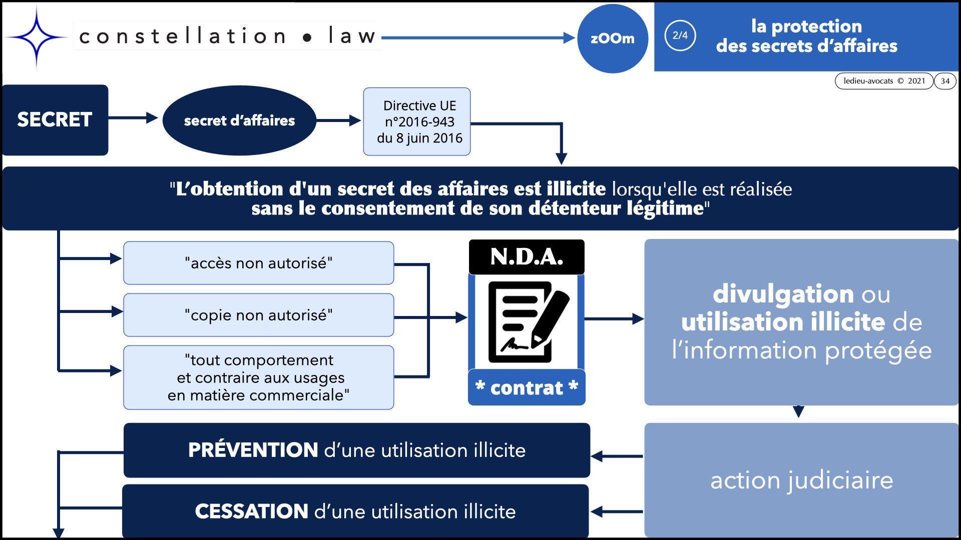 #346 zOOm X'UP SECRET d'affaire confidentialité non disclosure NDA © Ledieu Avocats technique droit numerique BLOG en BD 12-09-2021.034