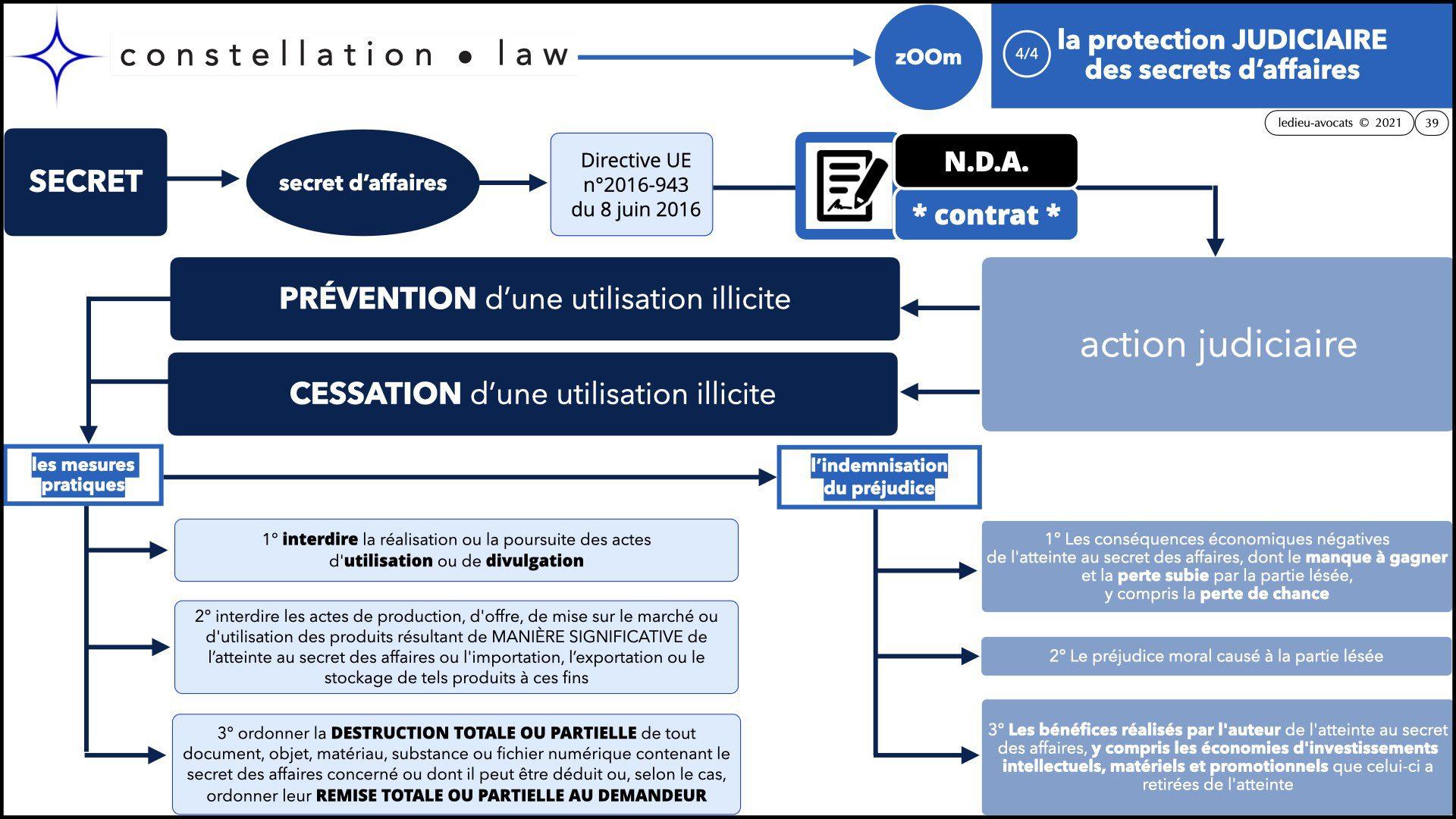 #346 zOOm X'UP SECRET d'affaire confidentialité non disclosure NDA © Ledieu Avocats technique droit numerique BLOG en BD 12-09-2021.039