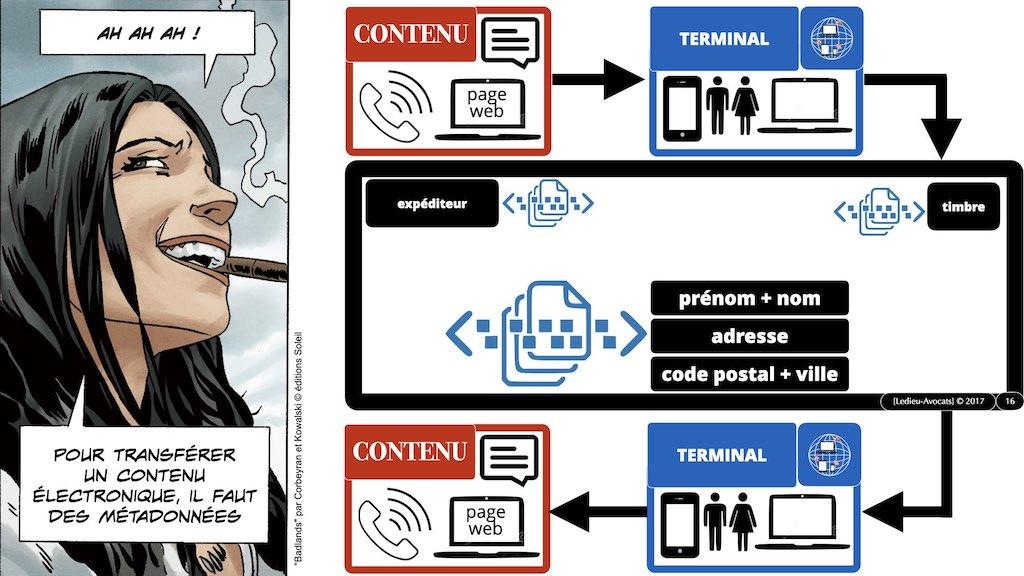 349-04 données-personnelles RGPD-e-Privacy CONTENU METADONNEE DONNEES PERSONNELLES DCP ©Ledieu-Avocats technique droit numerique 1024 x 576 x 72.016