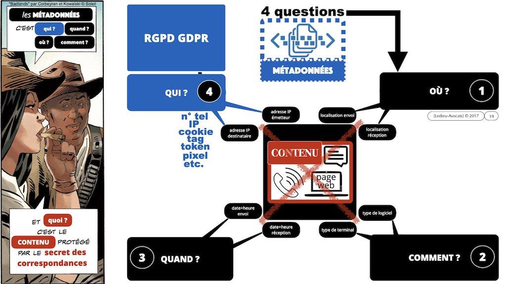 349-04 données-personnelles RGPD-e-Privacy CONTENU METADONNEE DONNEES PERSONNELLES DCP ©Ledieu-Avocats technique droit numerique 1024 x 576 x 72.019