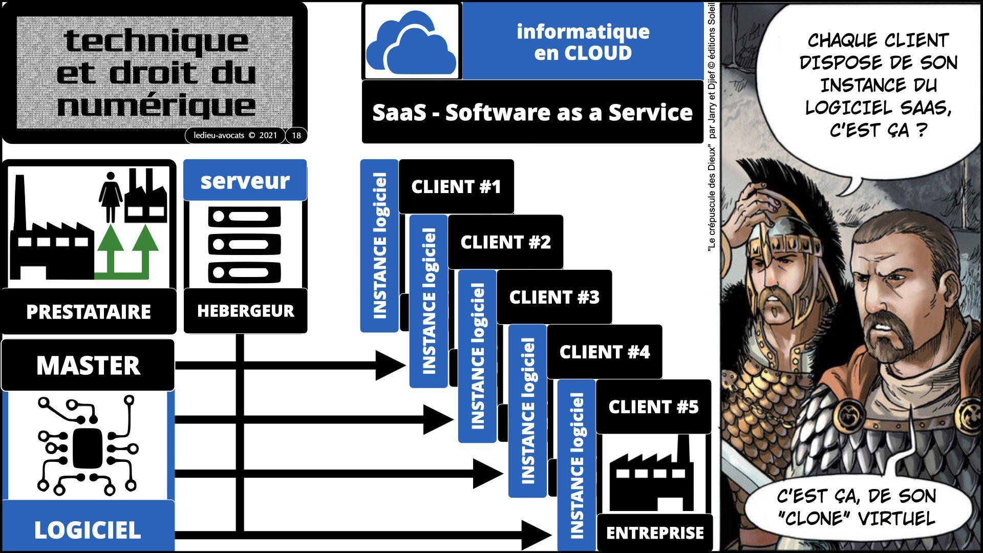 INSTANCE SaaS LOGICIEL #2 service logiciel SaaS Software-as-a-Service cloud computing © Ledieu-Avocats technique droit numérique