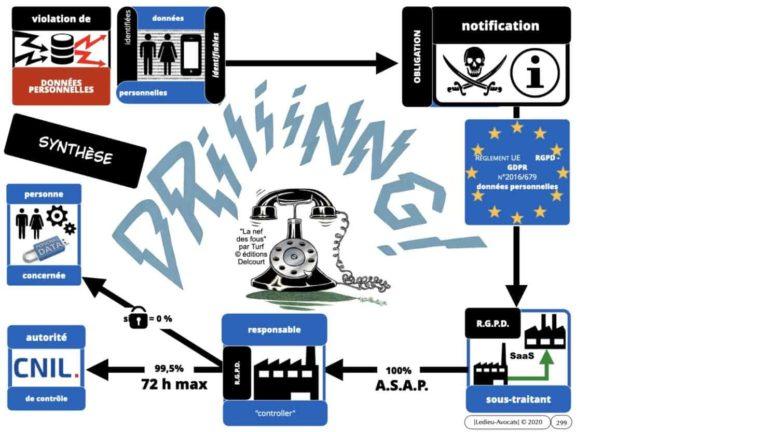 306 RGPD et jurisprudence e-Privacy données-personnelles 16:9 ©Ledieu-Avocats 05-10-2020 formation Les Echos Lamy Conference.299
