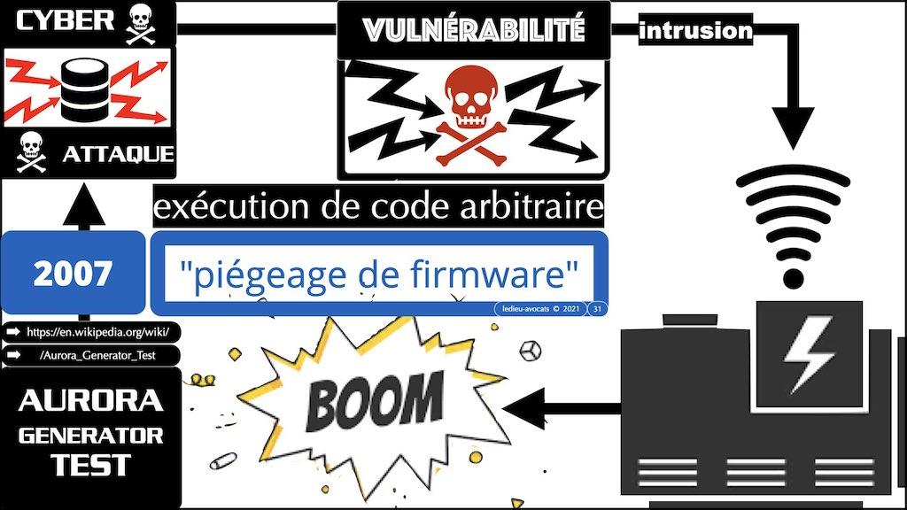 #350 cyber sécurité cyber attaque #02 CHRONOLOGIE 1945-2021 © Ledieu-Avocats technique droit numérique.031