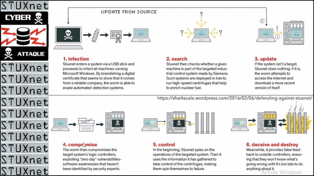 #350 cyber sécurité cyber attaque #02 CHRONOLOGIE 1945-2021 © Ledieu-Avocats technique droit numérique.040