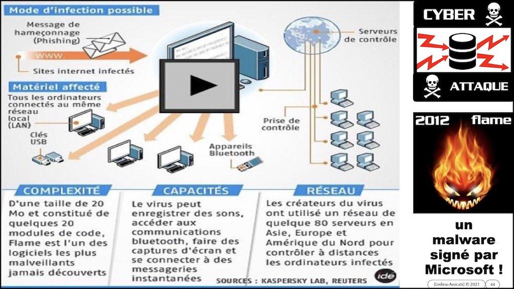#350 cyber sécurité cyber attaque #02 CHRONOLOGIE 1945-2021 © Ledieu-Avocats technique droit numérique.044