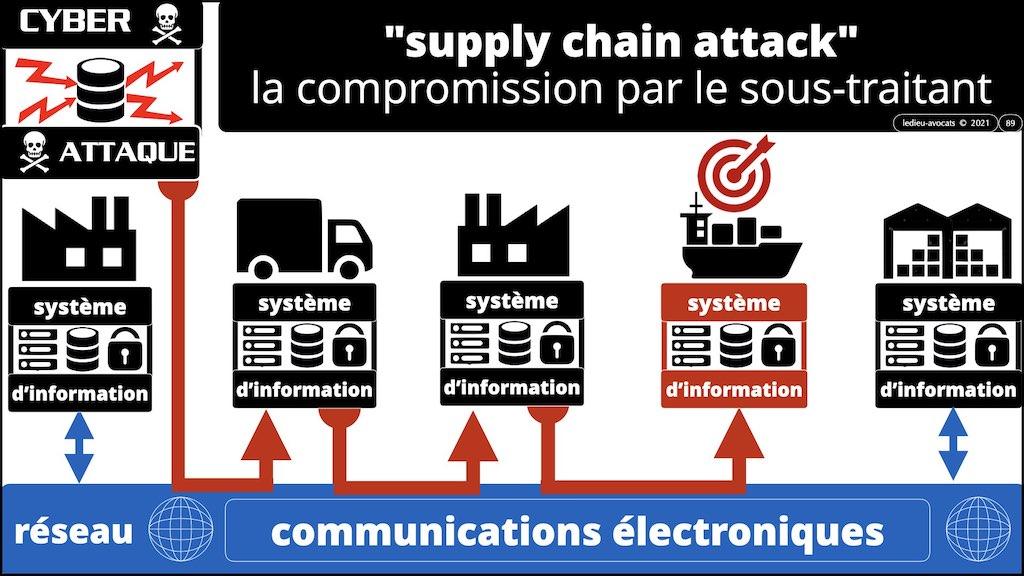 #350 cyber sécurité cyber attaque #02 CHRONOLOGIE 1945-2021 © Ledieu-Avocats technique droit numérique.089