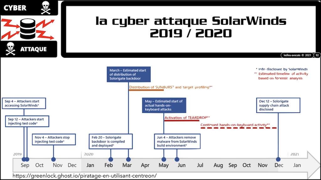 #350 cyber sécurité cyber attaque #02 CHRONOLOGIE 1945-2021 © Ledieu-Avocats technique droit numérique.092