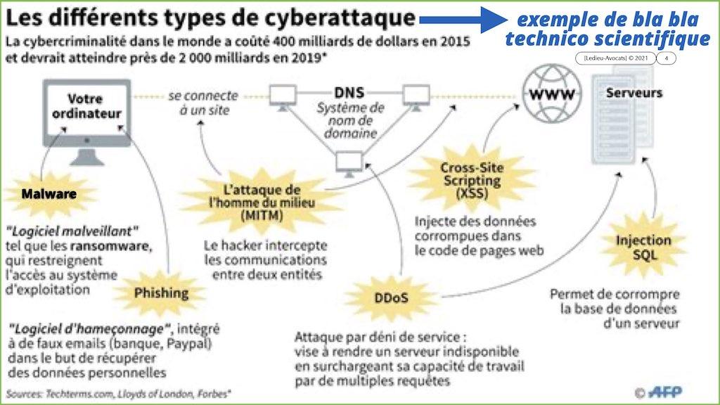 #350 cyber sécurité cyber attaque #12 DEROULEMENT type + EFR © Ledieu-Avocats technique droit numérique.004
