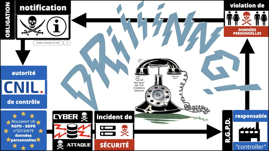 #350 cyber sécurité cyber attaque #12 DEROULEMENT type + EFR © Ledieu-Avocats technique droit numérique.011