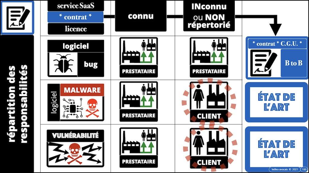 #352-03 cyber-attaques expliquées aux cercles de progrès du Maroc © Ledieu-Avocats technique droit numérique.100