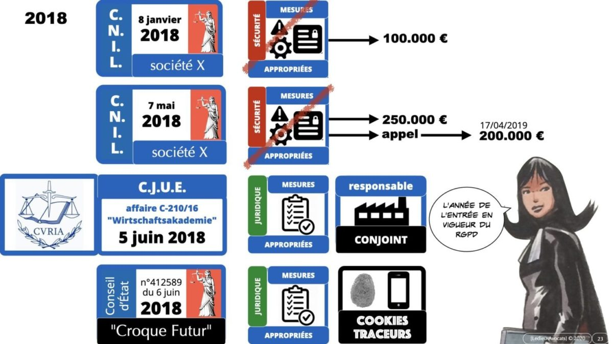 RGPD e-Privacy principes actualité jurisprudence ©Ledieu-Avocats 25-06-2021.023