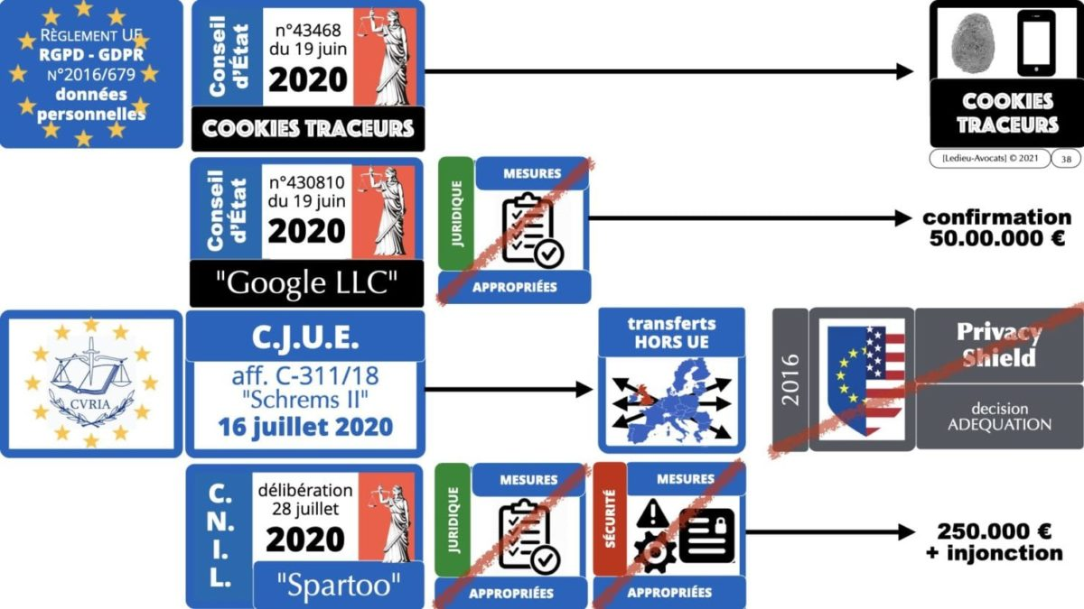 RGPD e-Privacy principes actualité jurisprudence ©Ledieu-Avocats 25-06-2021.038